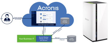 eu-gdpr-acronis-nas-backup